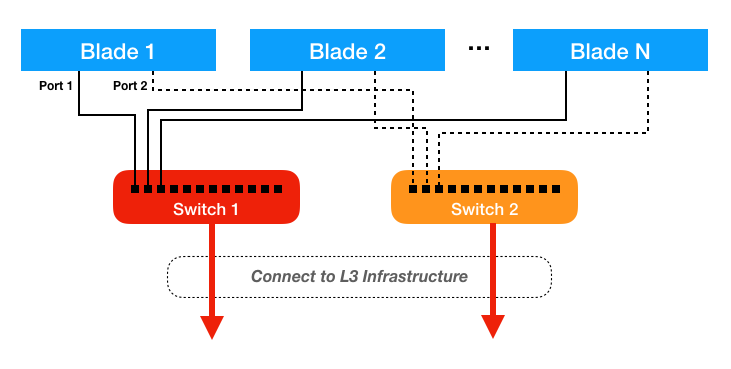 Network Connectivity Diagram