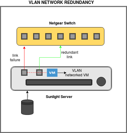 VLAN Network Redundancy